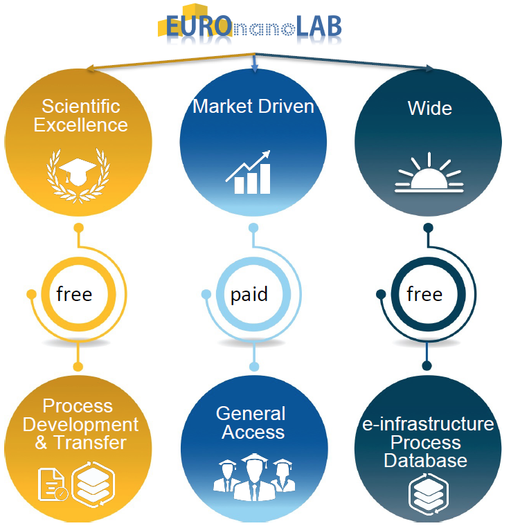 Processes Infrastructure: EuroNanoLab